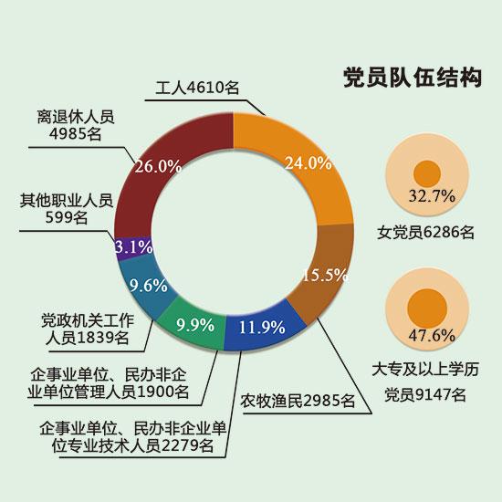 江北党员队伍结构不断优化
